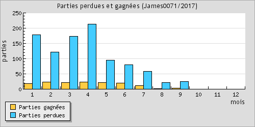 Games won and lost